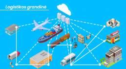 Logistikos grandinė Prevence Legal